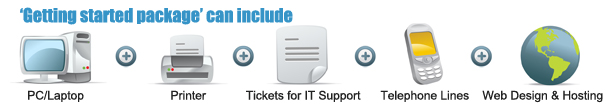 IT Support Starting Package